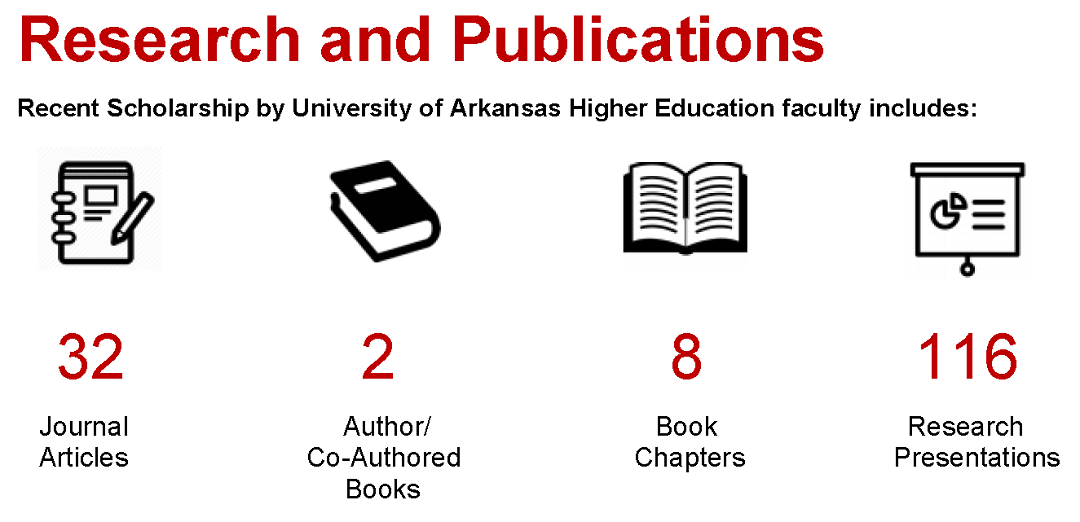 Recent scholarship by the University of Arkansas Higher Education faculty includes 32 journal articles, 2 authored or co-authored books, 8 book chapters and 116 research presentations.